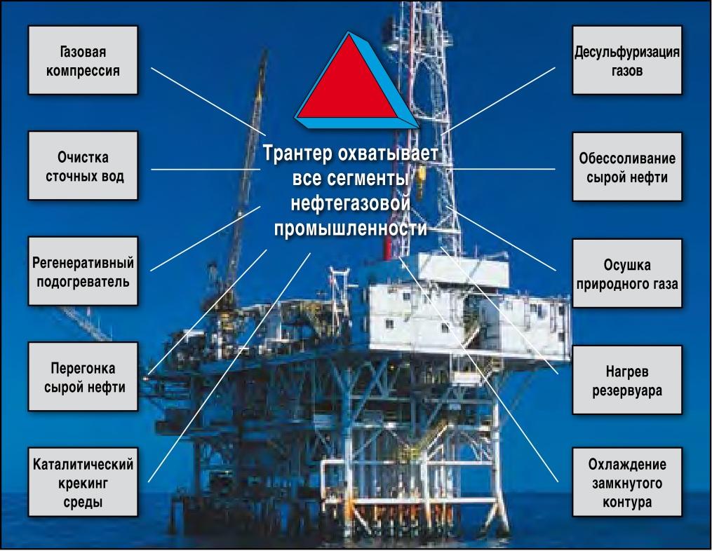 Теплообменное оборудование нефтегазовой промышленности 2016 москва регулирование с помощью пара-парового теплообменника